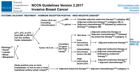 guidelines for cancer Nccn breast